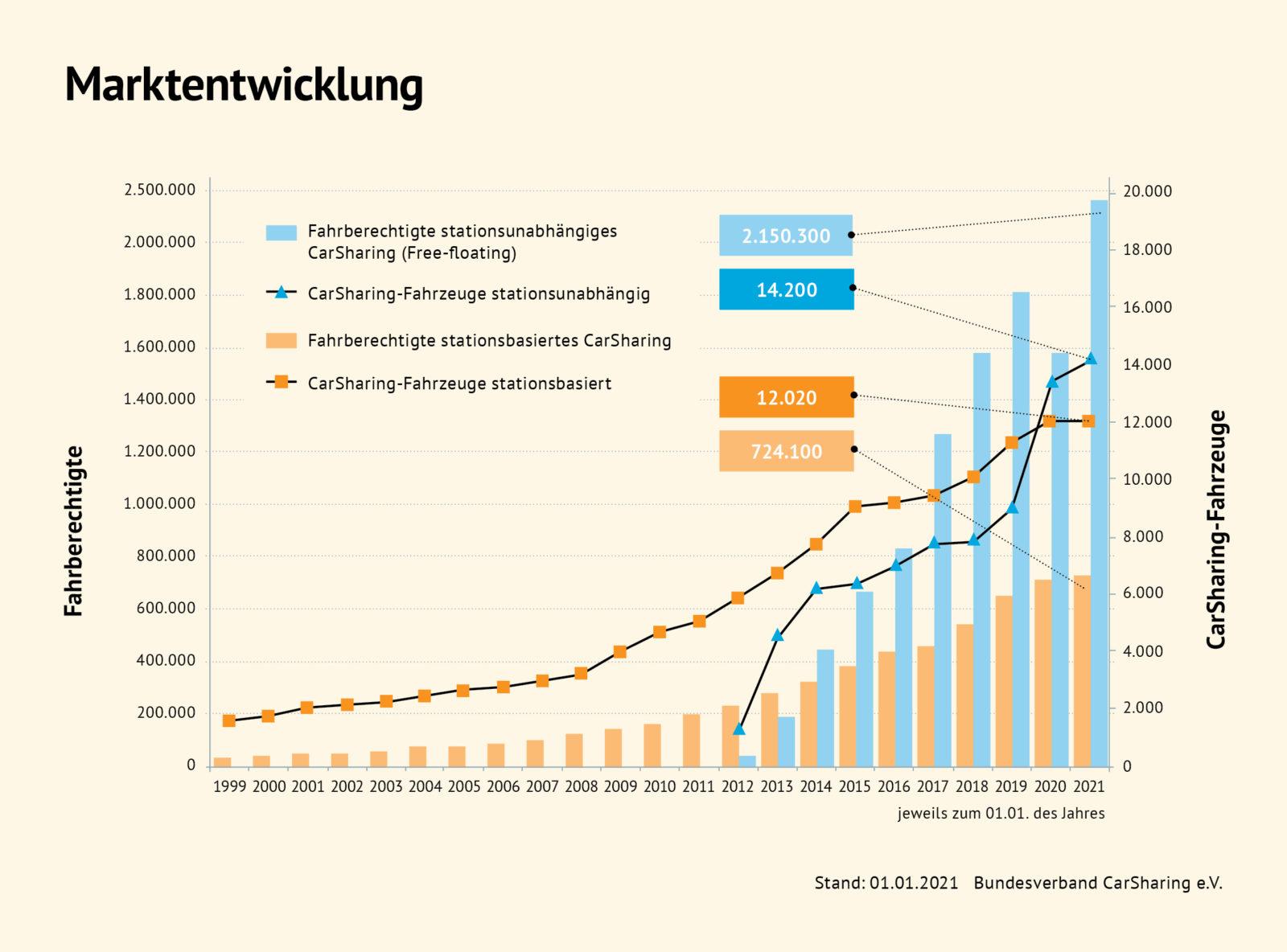 Carsharing Boom In Deutschland